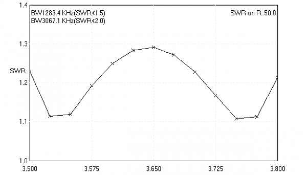 Нажмите на изображение для увеличения.  Название:R2AA 80 SWR.png Просмотров:1 Размер:4.6 Кб ID:242444