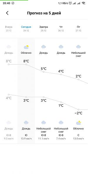 Нажмите на изображение для увеличения.  Название:Screenshot_2019-12-24-20-40-51-745_com.miui.weather2.jpg Просмотров:0 Размер:180.3 Кб ID:245068