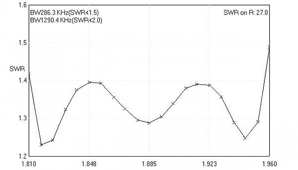 Нажмите на изображение для увеличения.  Название:YL2QN X SWR.jpg Просмотров:1 Размер:24.0 Кб ID:246026