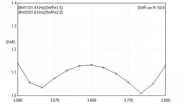 Нажмите на изображение для увеличения.  Название:RN3QKG SWR.jpg Просмотров:1 Размер:22.1 Кб ID:246471