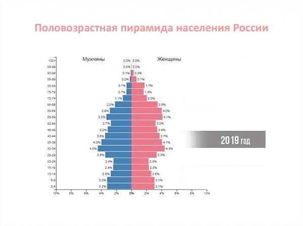Нажмите на изображение для увеличения.  Название:россия2019.jpg Просмотров:23 Размер:46.5 Кб ID:252599