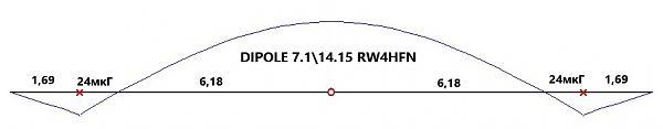 Нажмите на изображение для увеличения.  Название:dipol_7,1_14.15_rw4hfn.jpg Просмотров:2 Размер:19.8 Кб ID:252611
