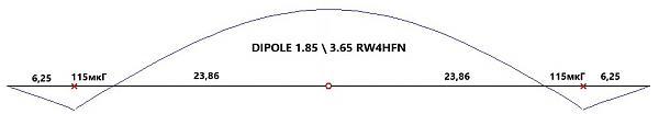 Нажмите на изображение для увеличения.  Название:dipol_1.85_3,65_rw4hfn.jpg Просмотров:3 Размер:22.6 Кб ID:252654