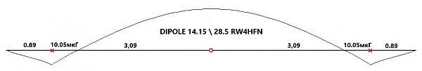 Нажмите на изображение для увеличения.  Название:dipol_28.5_14.15_rw4hfn.jpg Просмотров:1 Размер:22.0 Кб ID:252658