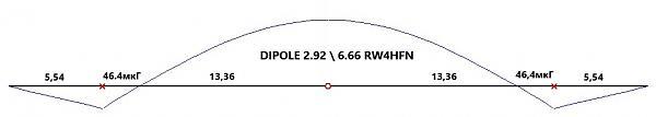 Нажмите на изображение для увеличения.  Название:dipol_2.92_6.66_rw4hfn.jpg Просмотров:2 Размер:21.9 Кб ID:252725