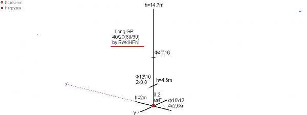 Нажмите на изображение для увеличения.  Название:long_gp_7.05_14.05_ by_ rw4hfn.jpg Просмотров:30 Размер:26.0 Кб ID:264408