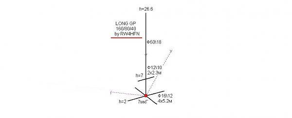 Нажмите на изображение для увеличения.  Название:long_gp_1.825_3.55_7.05_ by_ rw4hfn.jpg Просмотров:27 Размер:24.1 Кб ID:264409