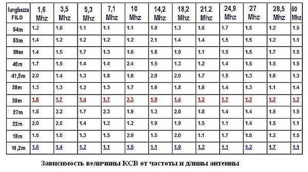 Нажмите на изображение для увеличения.  Название:tablica_zavisimosti_ksv_ot_dliny_i_chastoty___.jpg Просмотров:83 Размер:84.2 Кб ID:289489