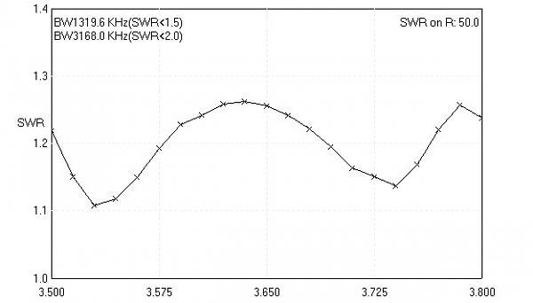 Нажмите на изображение для увеличения.  Название:VER R3GM-D SWR.jpg Просмотров:3 Размер:22.8 Кб ID:290760