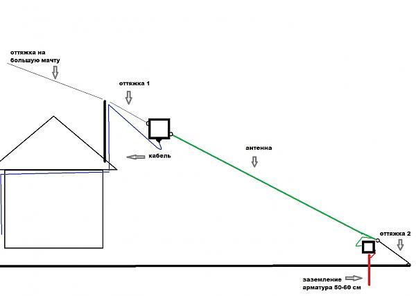 Нажмите на изображение для увеличения.  Название:антенна.jpg Просмотров:63 Размер:92.6 Кб ID:293220