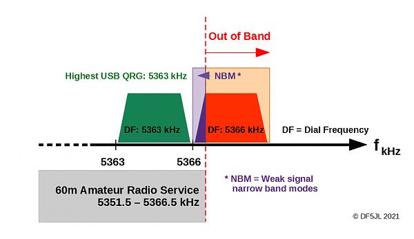 Нажмите на изображение для увеличения.  Название:60m-band.png Просмотров:2 Размер:12.3 Кб ID:300680