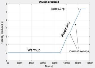 Название: first_operations_-_moxie_oxygen_production.jpg Просмотров: 642  Размер: 9.6 Кб