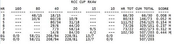 Нажмите на изображение для увеличения.  Название:RCC cup 2021.jpg Просмотров:2 Размер:88.9 Кб ID:304944
