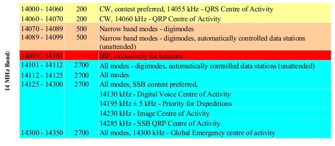 Нажмите на изображение для увеличения.  Название:Screenshot-IARU Region 1 HF Managers Handbook.png Просмотров:162 Размер:50.9 Кб ID:36191