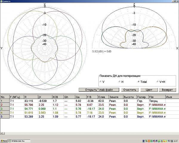 Нажмите на изображение для увеличения.  Название:4SQ vs dipole H=10m on 7MHz.JPG Просмотров:182 Размер:202.8 Кб ID:55021