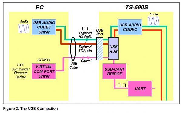 Нажмите на изображение для увеличения.  Название:usb_audio_ts-590s.jpg Просмотров:204 Размер:34.5 Кб ID:61279