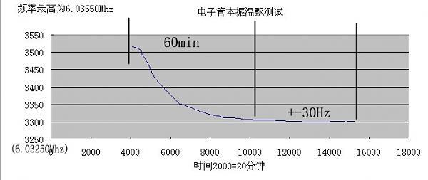 Нажмите на изображение для увеличения.  Название:本振温飘测试.jpg Просмотров:148 Размер:76.0 Кб ID:88034
