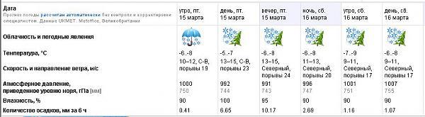 Нажмите на изображение для увеличения.  Название:погода_cr.jpg Просмотров:111 Размер:47.0 Кб ID:90333