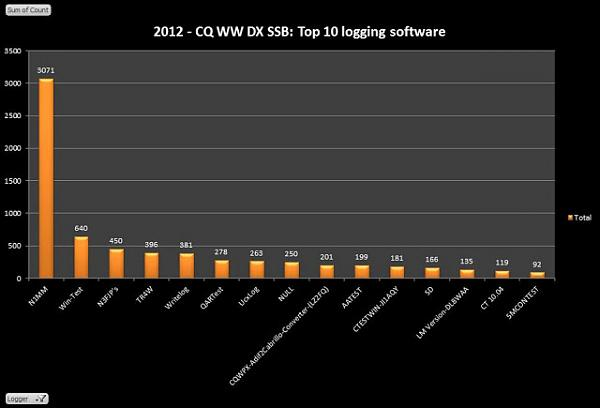 Нажмите на изображение для увеличения.  Название:2012-CQWW-DX-SSB-TOP-10-LOGGERS.JPG Просмотров:230 Размер:38.8 Кб ID:93892