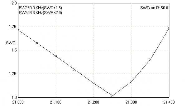Нажмите на изображение для увеличения.  Название:XL 234 21 SWR.png Просмотров:184 Размер:4.6 Кб ID:98659