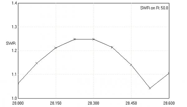 Нажмите на изображение для увеличения.  Название:XL 234 28 SWR.png Просмотров:150 Размер:4.1 Кб ID:98662