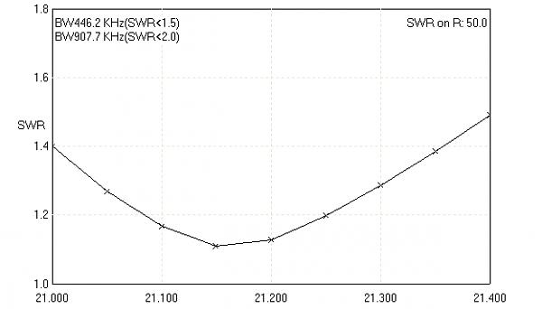 Нажмите на изображение для увеличения.  Название:XL 3x2a 21 SWR.png Просмотров:131 Размер:4.3 Кб ID:99650