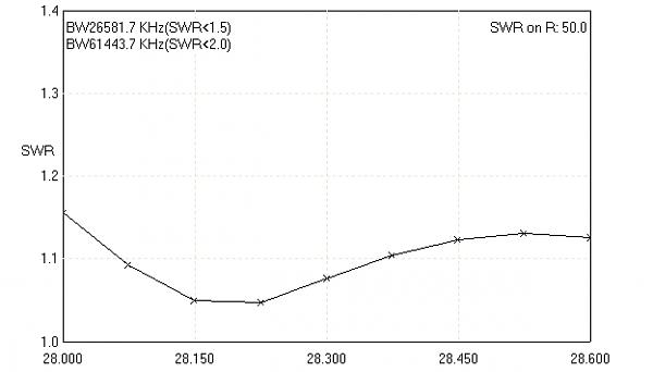 Нажмите на изображение для увеличения.  Название:XL 3x2a 28 SWR.png Просмотров:133 Размер:4.2 Кб ID:99653