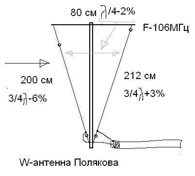 Антенна на fm диапазон