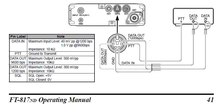 Yaesu FT-857D и интерфейс для