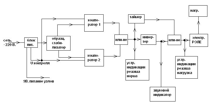 структурную схему по